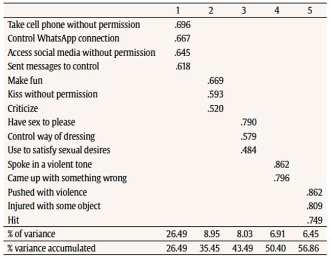 Development and validation of the conflict in adolescent dating relationships inventory