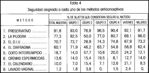 metodos anticonceptivos mas seguros porcentaje