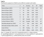 Table 4 Psychometric properties of MAAS across different samples and studies