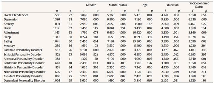 Prevalent Tendencies for Mental Disorders in Pakistan