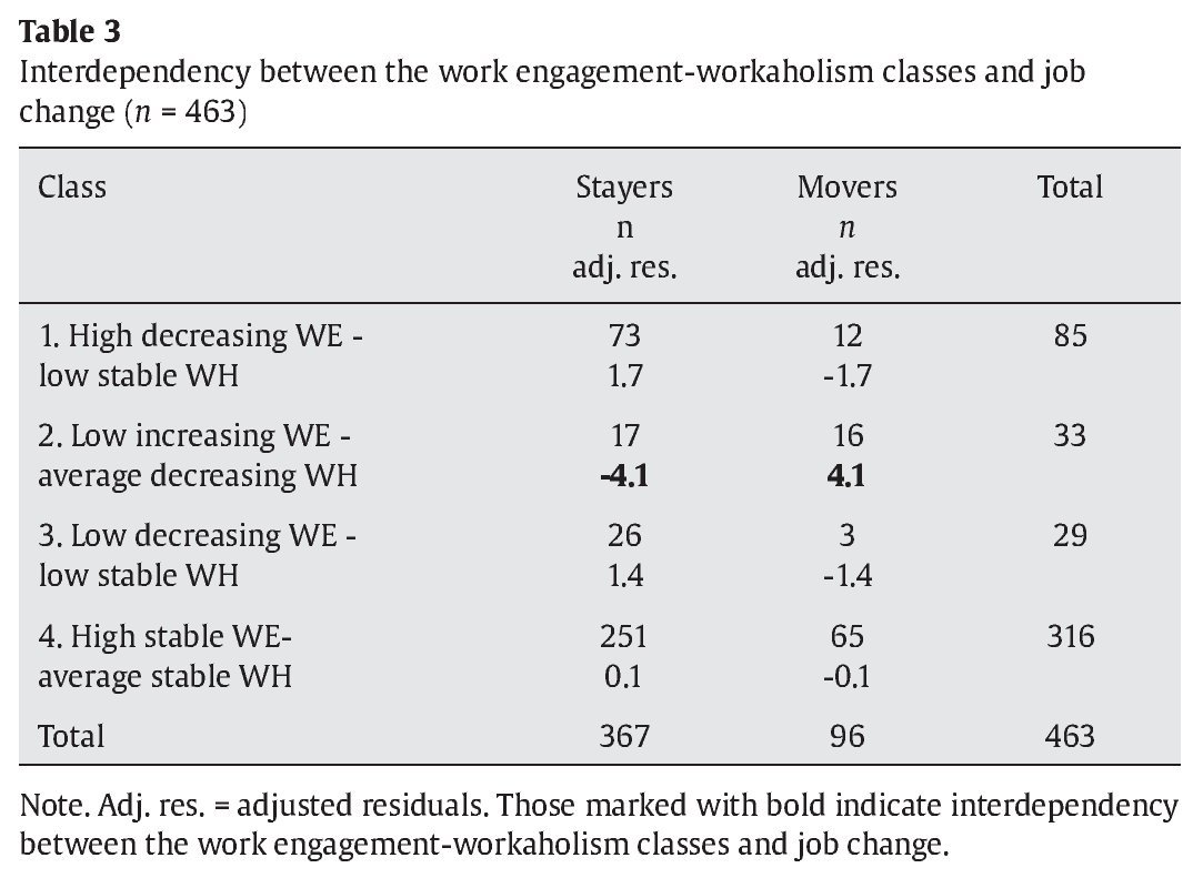 Engaged managers are not workaholics: Evidence from a longitudinal
