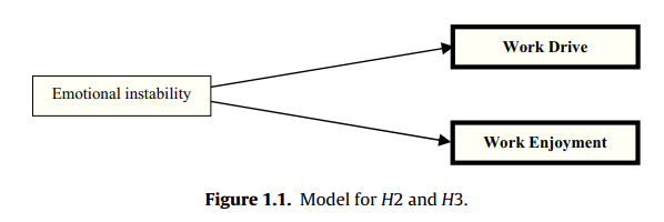 Model for H2 and H3.