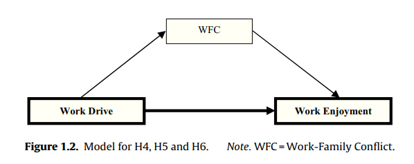 Model for H4, H5 and H6. Note. WFC=Work-Family Conflict.