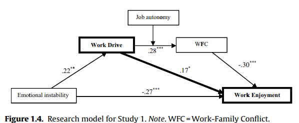 Research model for Study 1. Note. WFC=Work-Family Conflict. *p<.05, **p<.01, ***p<.001.