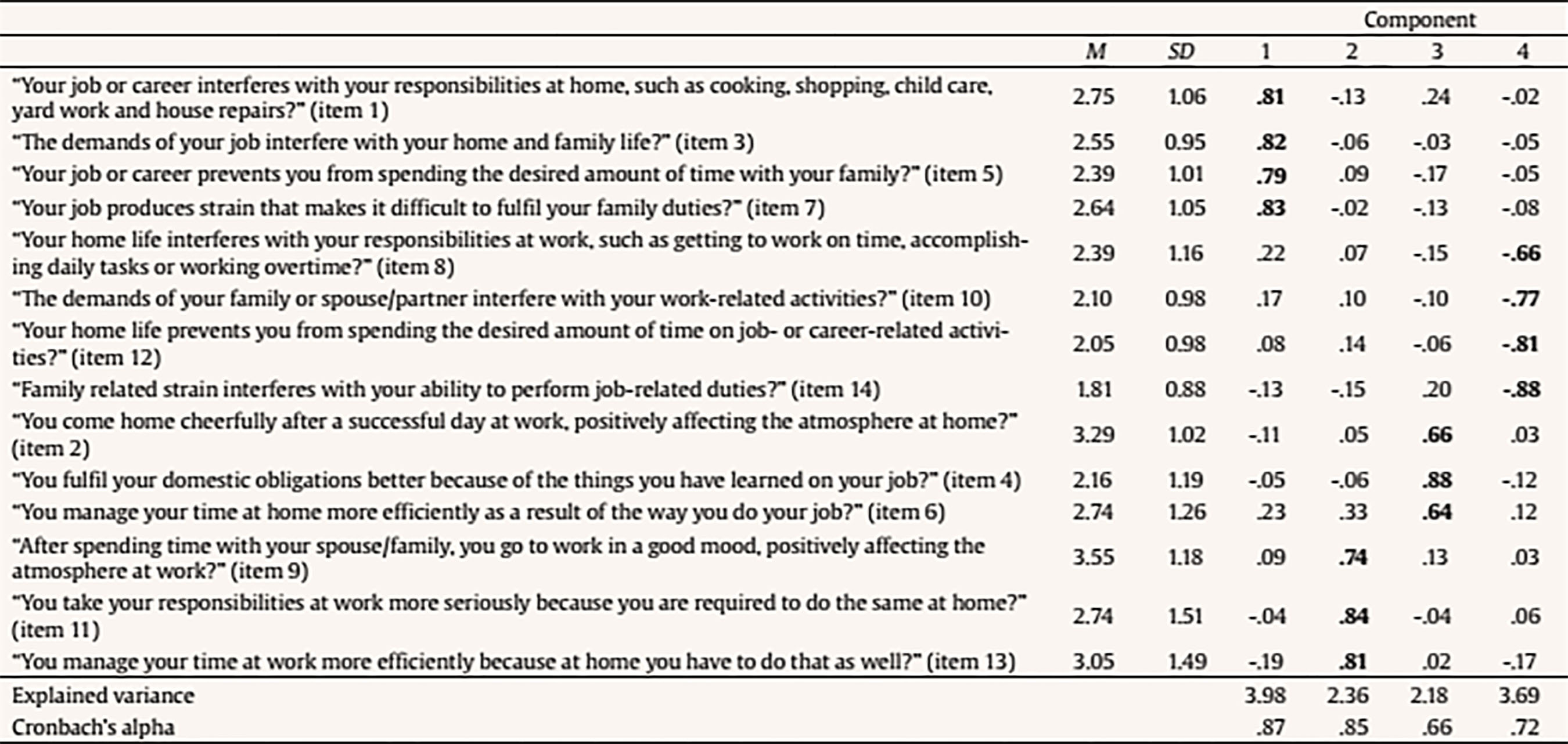 Development And Validation Of A Measure Of Work Family