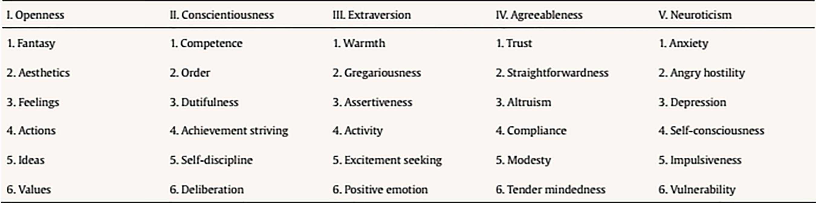 Big five extraversion facets