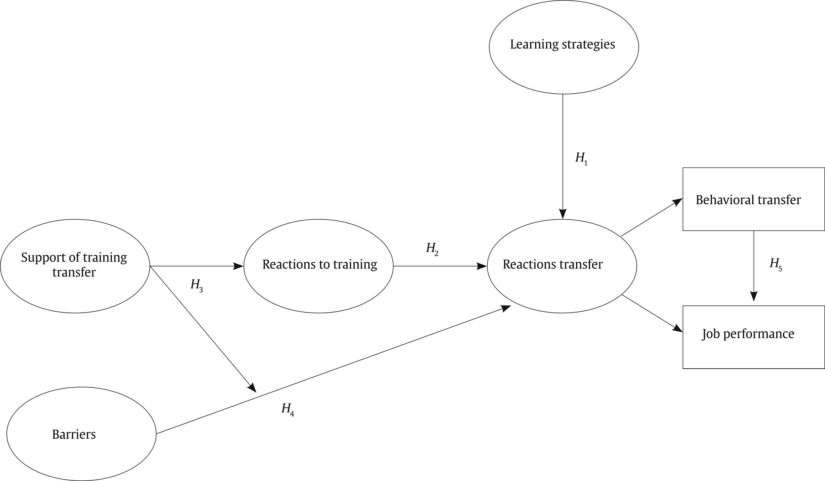 Impact of Online Training on Behavioral Transfer and Job