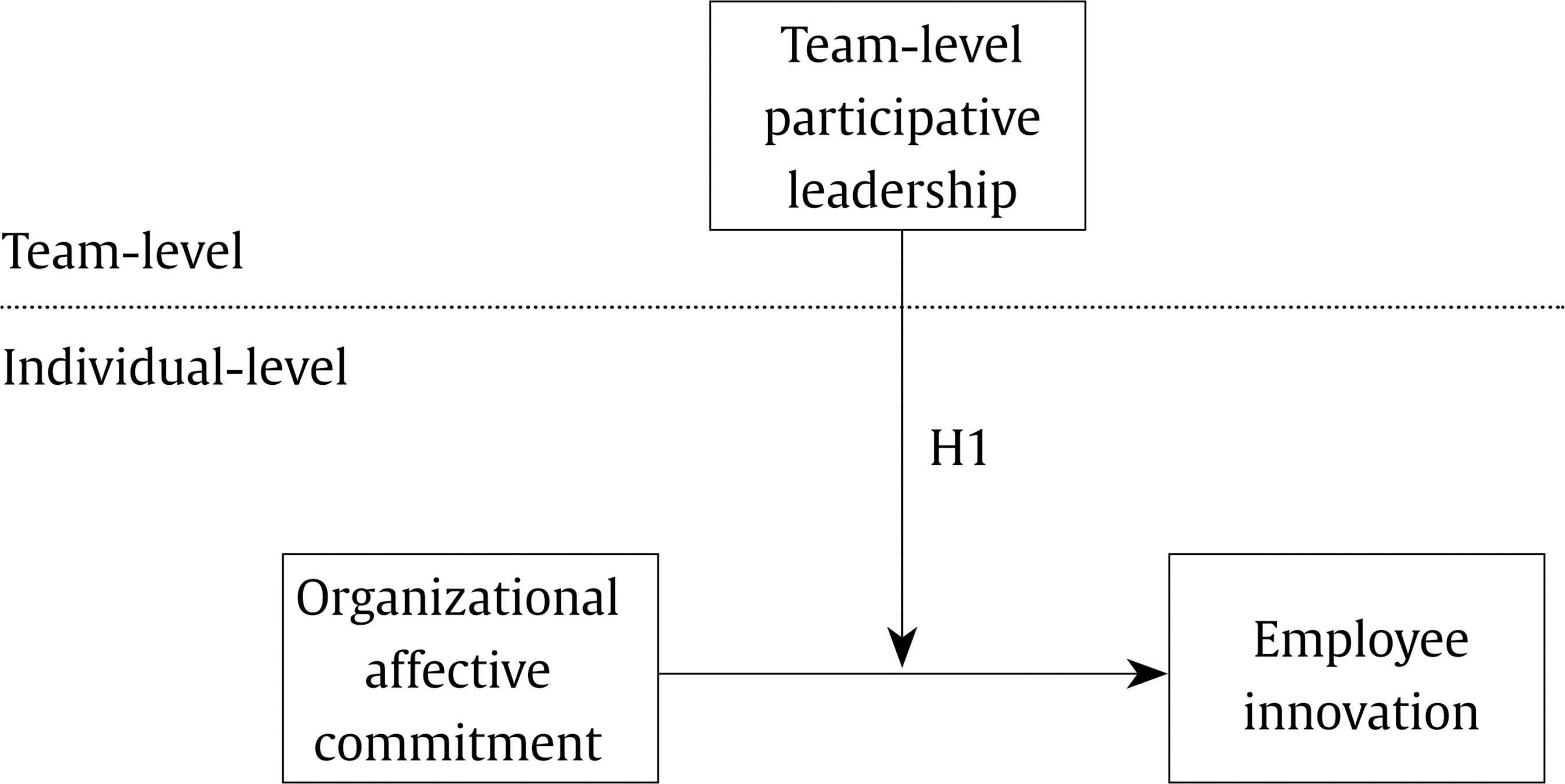 Affective Commitment, Participative Leadership, and Employee