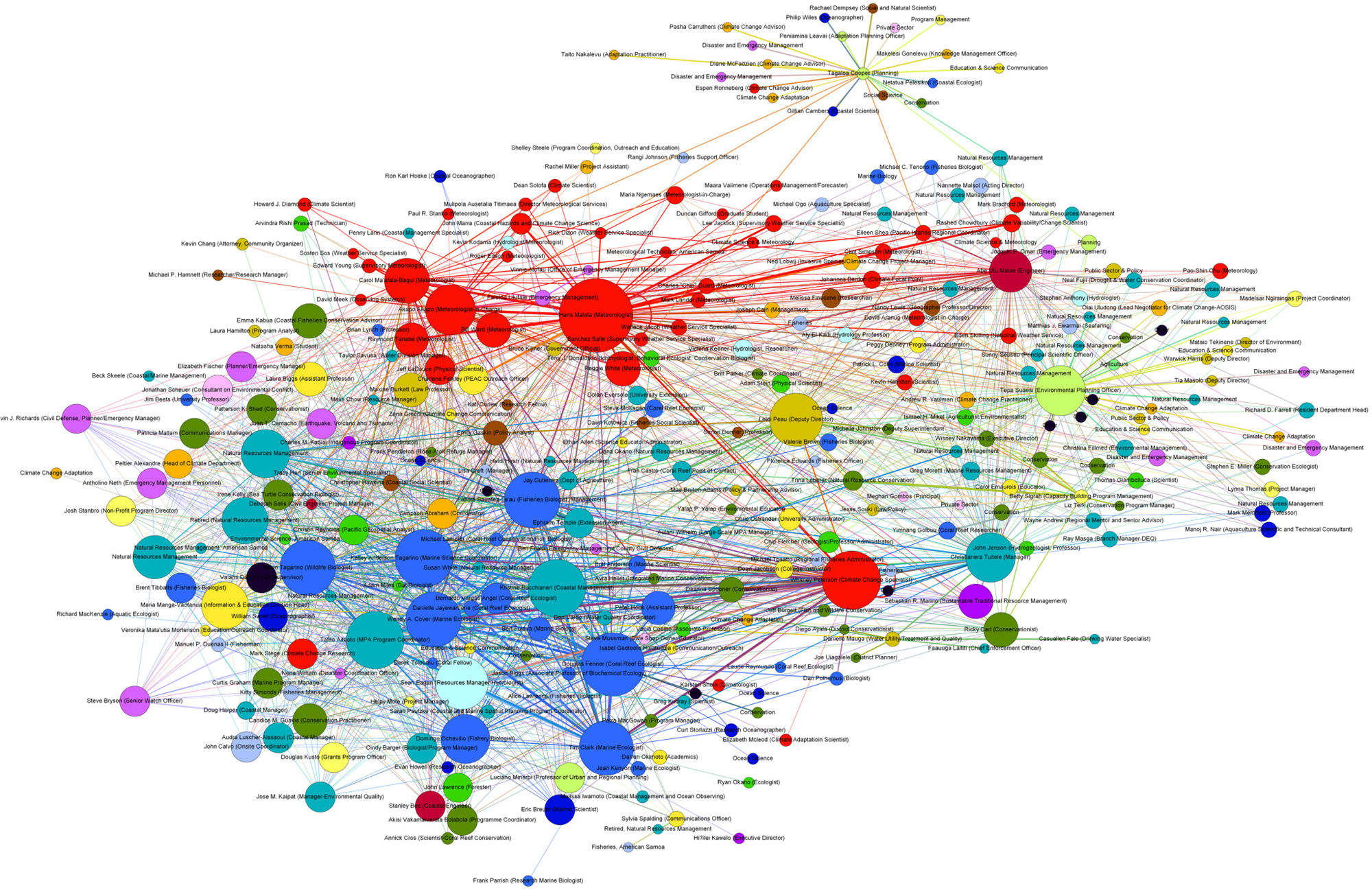 using social network analysis to assess communications and develop networking tools among
