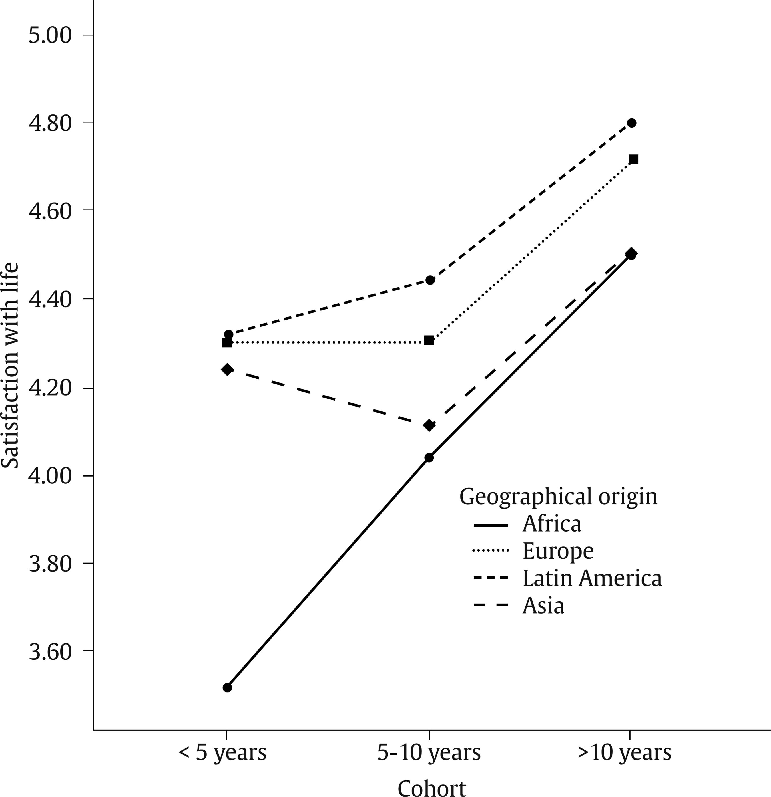 The Effect Of Length Of Residence And Geographical Origin On