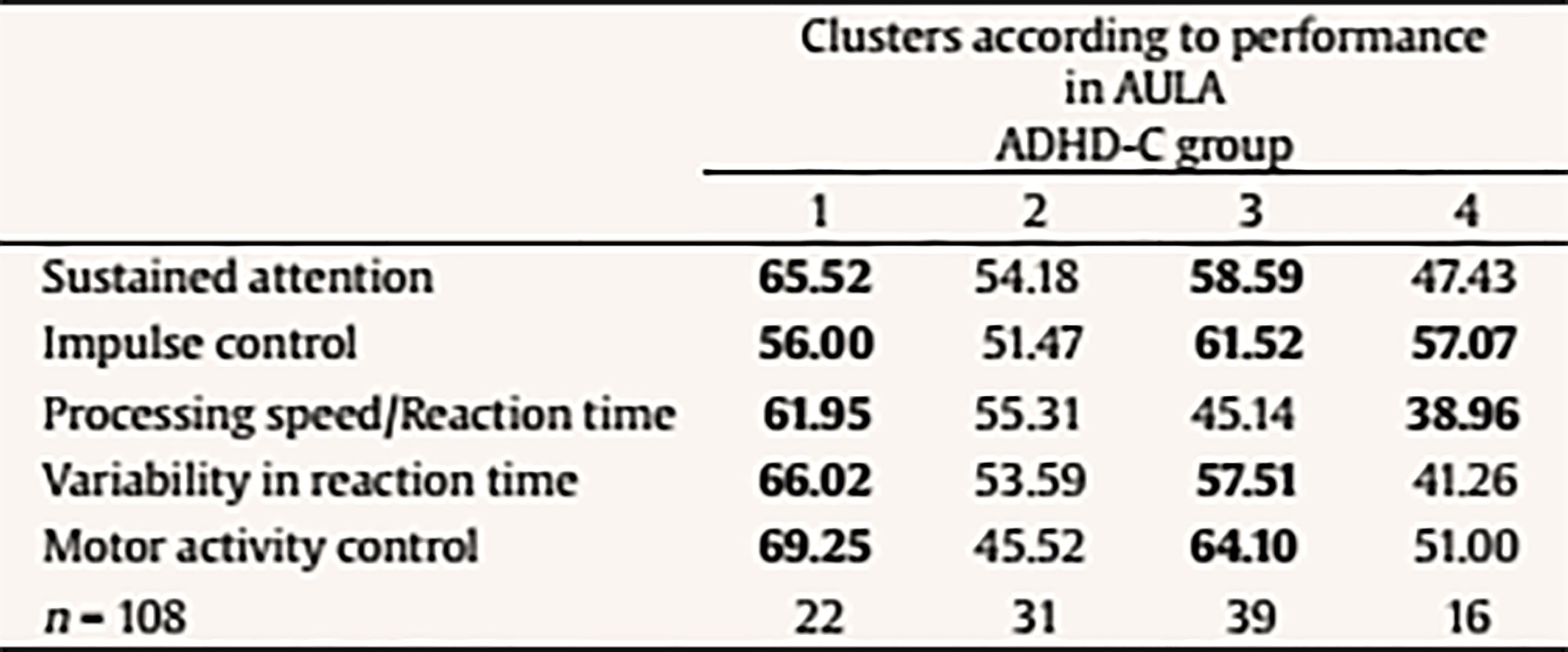Adhd Evaluations Driven Mainly By >> Virtual Reality Based Assessment And Rating Scales In Adhd Diagnosis