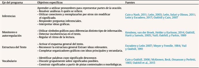 Objetivo de la estructura textual