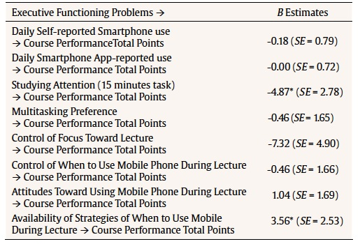 The Role of Executive Functioning and Technological Anxiety